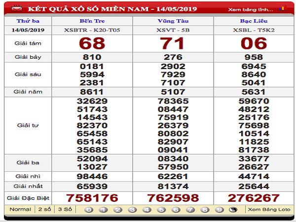 Phân tích dự đoán xổ số miền nam ngày 26/07 chính xác 100%