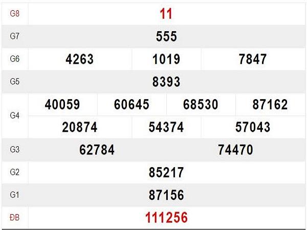 Tổng hợp phân tích con số may mắn trong KQXSKH ngày 17/07