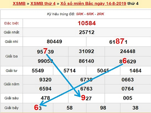 Phân tích kết quả xổ số miền bắc ngày 15/08 tỷ lệ trúng cao