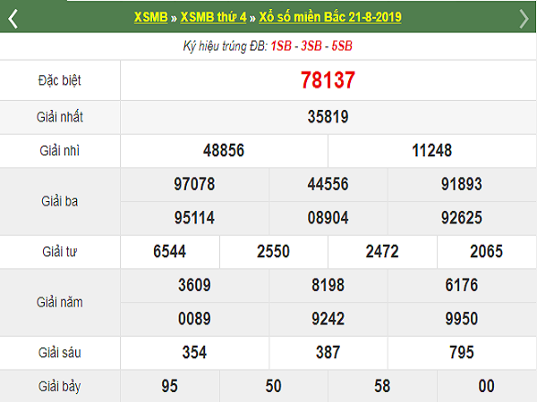 Soi cầu bạch thủ KQXSMB ngày 22/08 tỷ lệ trúng cao