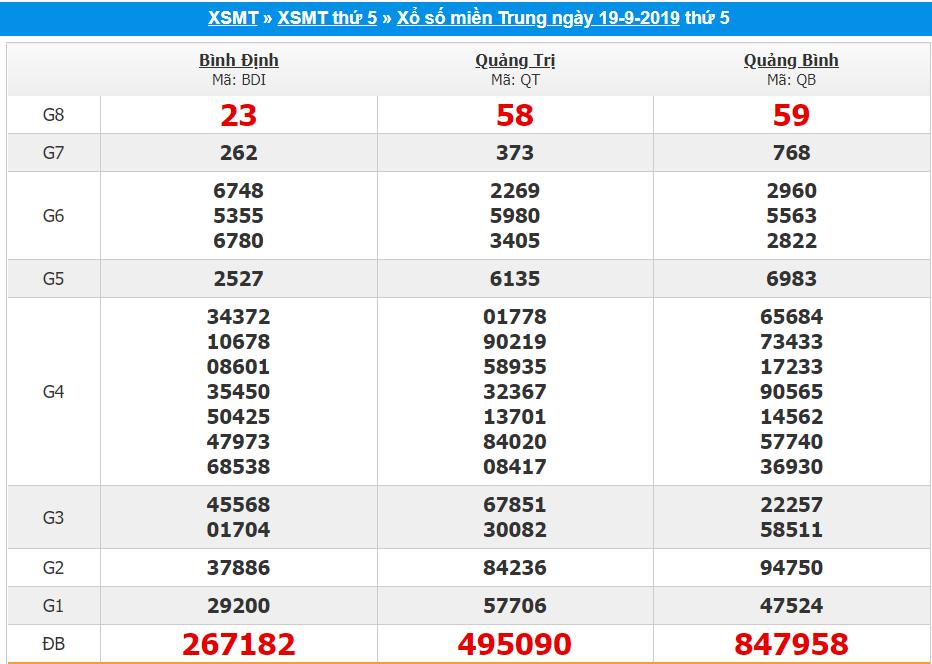 Tổng hợp phân tích xổ số miền trung ngày 26/09 xác suất trúng lớn