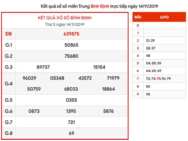 Dự đoán kqxs Bình Định ngày 21/11 chuẩn xác