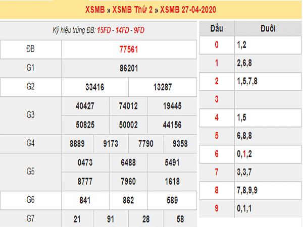 Bảng KQXSMB - Thống kê xổ số miền bắc ngày 28/04/2020