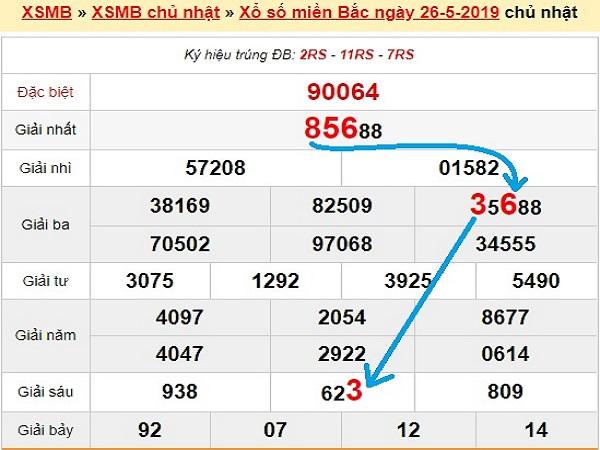 Soi cầu KQXSMB- xổ số miền bắc ngày 27/05/2020