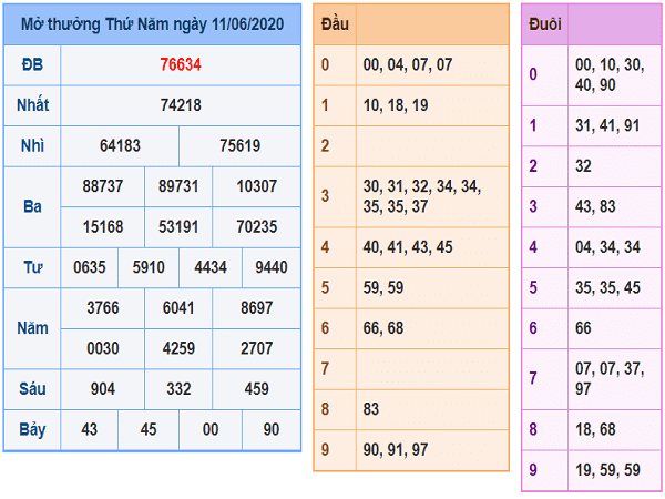 Tổng hợp KQXSMB- Nhận định xổ số miền bắc ngày 12/06/2020