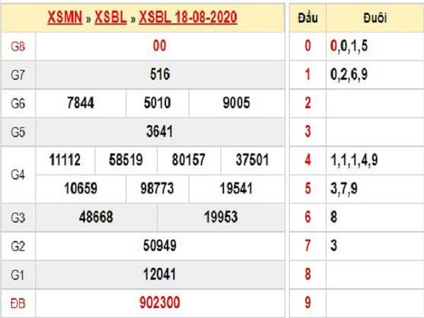 Nhận định KQXSBL- xổ số bạc liêu thứ 3 ngày 25/08 chuẩn