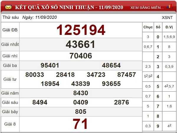 Thống kê KQXSNT ngày 18/09 - thống kê xổ số ninh thuận thứ 6