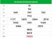 Dự đoán KQXSKH ngày 23/09/2020 - xổ số khánh hòa thứ 4