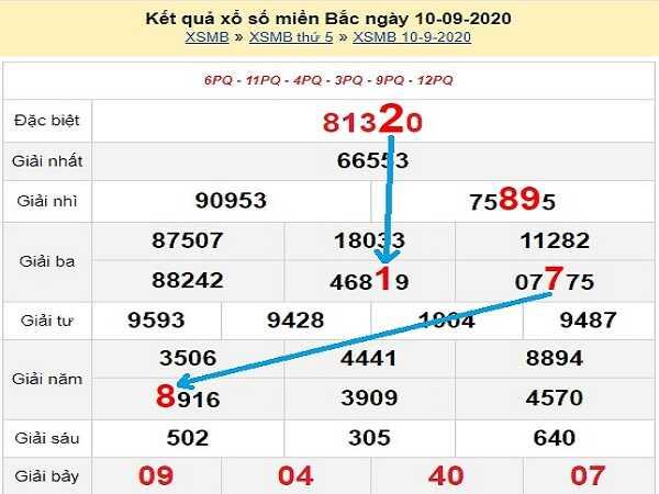 Phân tích KQXSMB- phân tích xổ số miền bắc ngày 11/09/2020 hôm nay