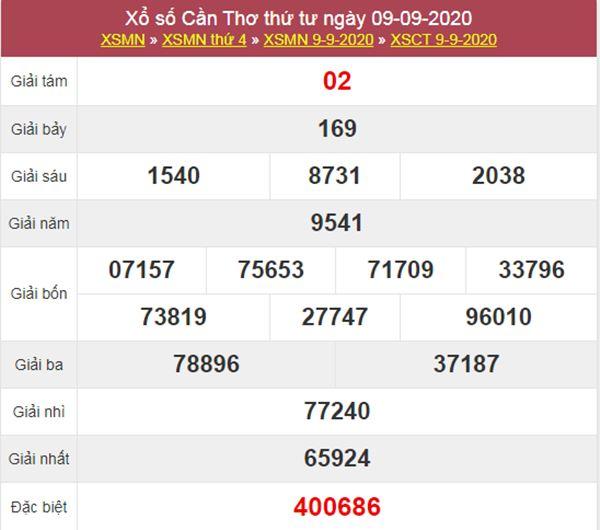Soi cầu XSCT 16/9/2020 chốt lô VIP Cần Thơ thứ 4