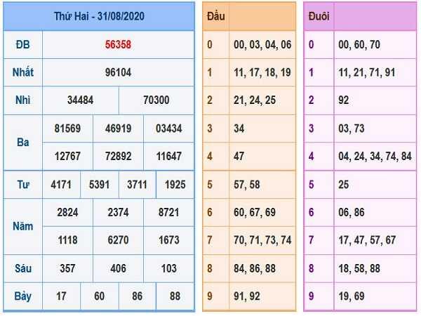 Thống kê KQXSMB- xổ số miền bắc thứ 3 ngày 01/09/2020 chi tiết