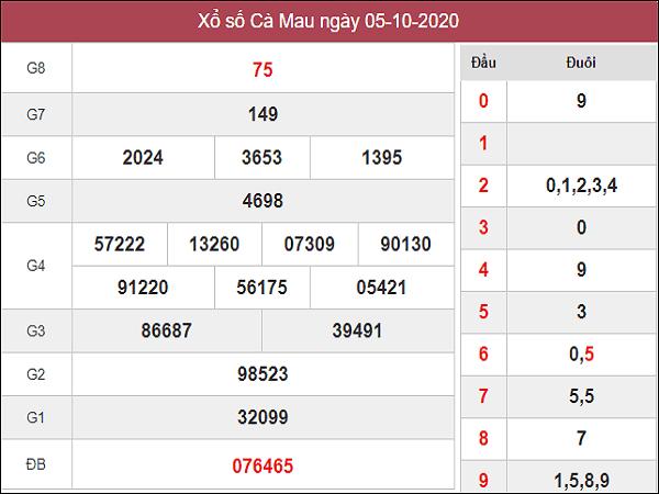 Tổng hợp thống kê  KQXSCM ngày 12/10 /2020- xổ số cà mau