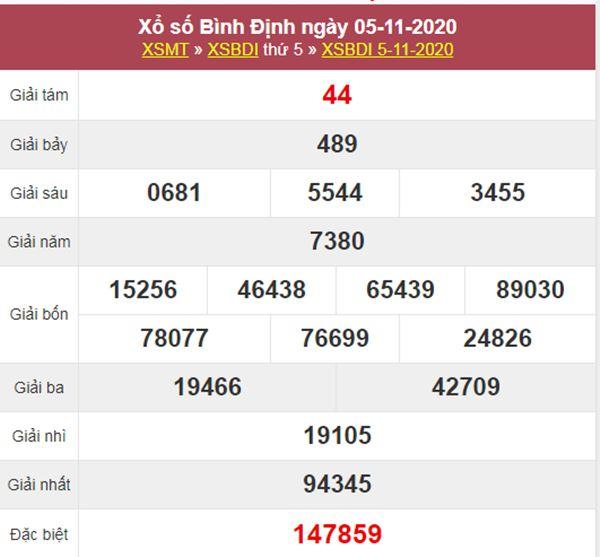 Nhận định KQXS Bình Định 12/11/2020 thứ 5 tỷ lệ trúng cao