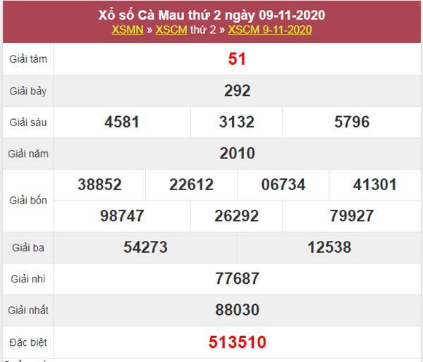 Phân tích XSCM 16/11/2020 chốt số Cà Mau tỷ lệ trúng cao