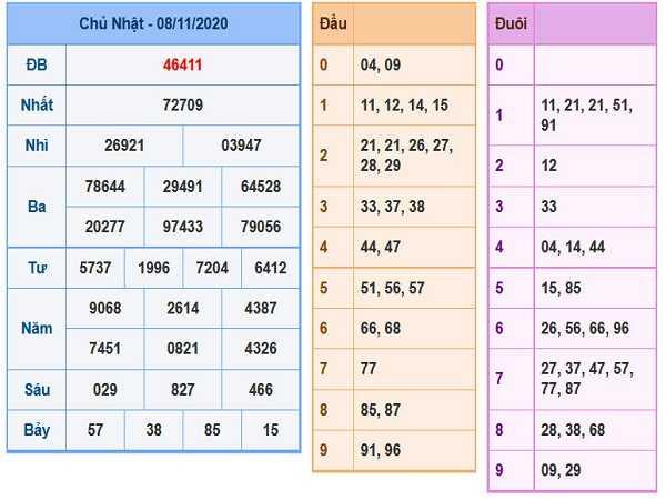 Nhận định XSMB ngày 09/11/2020- xổ số miền bắc chuẩn xác