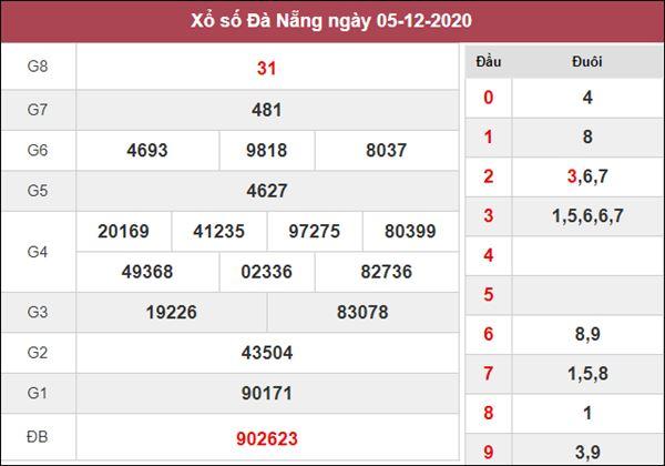 Thống kê XSDNG 9/12/2020 chốt KQXS Đà Nẵng thứ 4