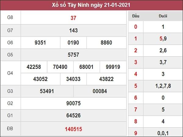 Dự đoán xổ số Tây Ninh 28/1/2021