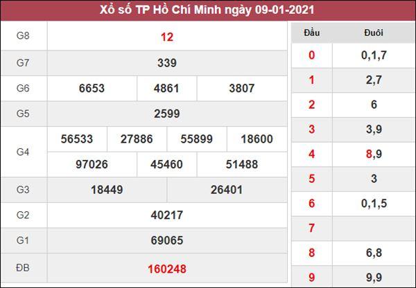 Dự đoán XSHCM 11/1/2021 nổ lô số đẹp Hồ Chí Minh thứ 2