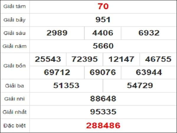Quay thử kết quả xổ số tỉnh Tây Ninh 28/1/2021