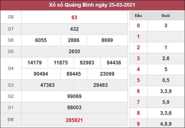 Dự đoán XSQB thứ 5 chốt KQXS Quảng Bình