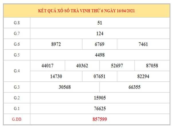 Thống kê KQXSTV ngày 23/4/2021 dựa trên kết quả kì trước