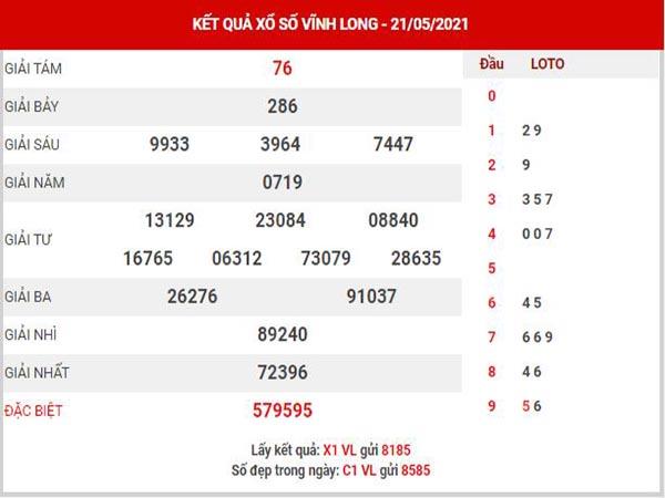 Phân tích XSVL ngày 28/5/2021 - Phân tích KQ Vĩnh Long thứ 6 chuẩn xác