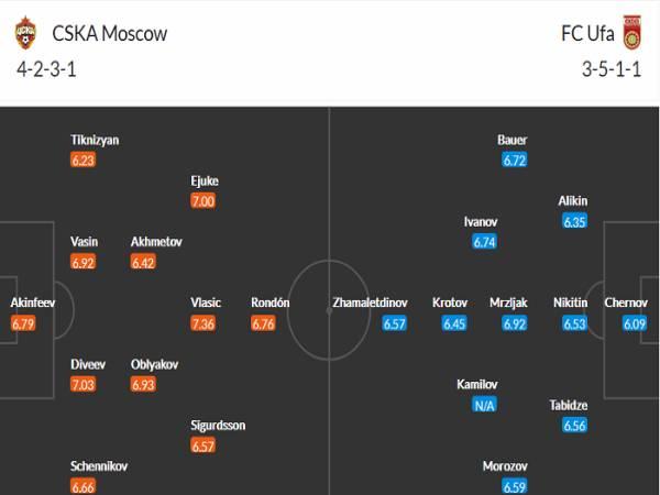Nhận định trạn đấu CSKA Moscow vs Ufa - 20h30 ngày 1/5