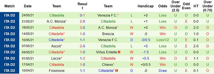 Dự đoán soi kèo Venezia vs Cittadella, 2h30 ngày 28/5