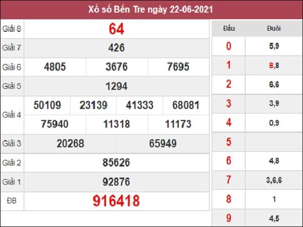 Nhận định XSBT 29/6/2021