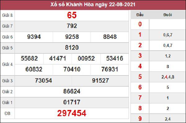 Nhận định KQXS Khánh Hòa 25/8/2021 chốt số chuẩn xác thứ 4